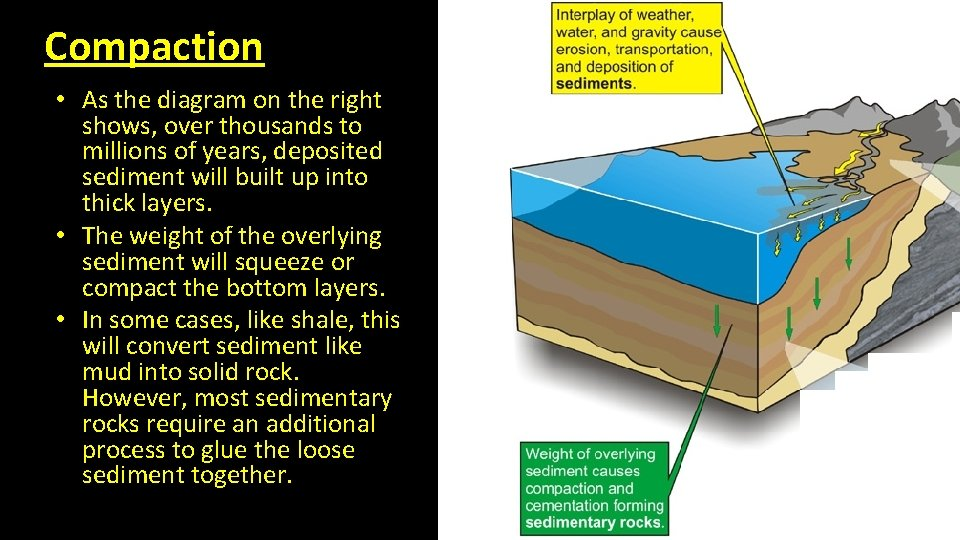 Compaction • As the diagram on the right shows, over thousands to millions of