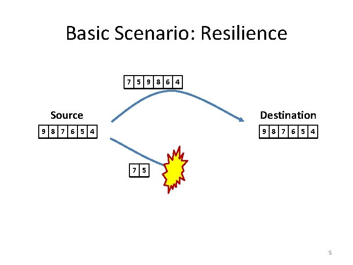 Basic Scenario: Resilience 7 5 9 8 6 4 Source Destination 9 8 7