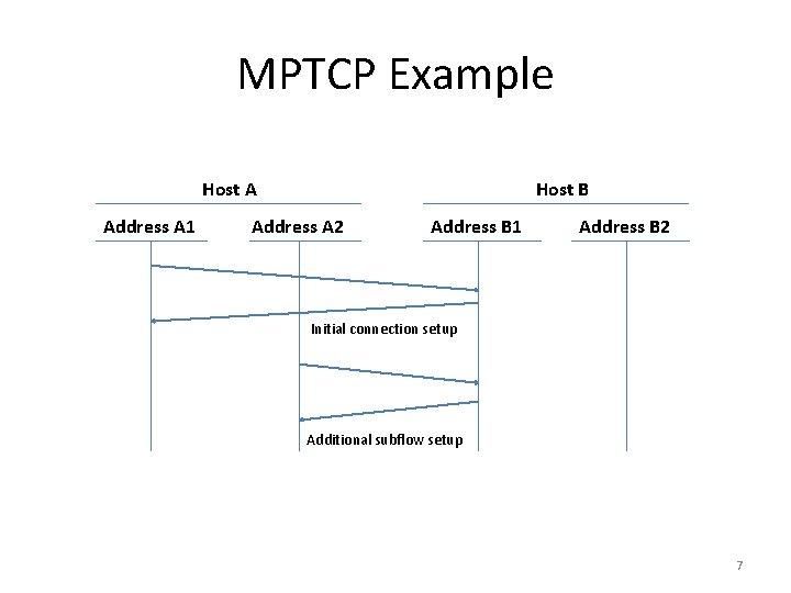 MPTCP Example Host A Address A 1 Host B Address A 2 Address B