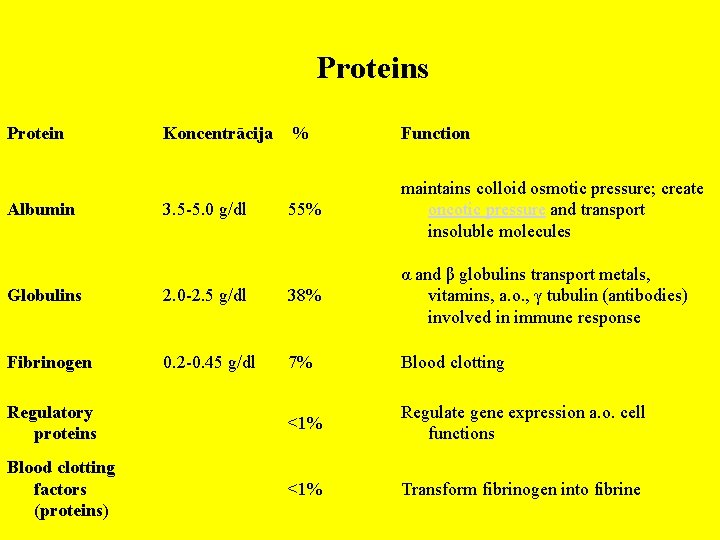 Proteins Protein Albumin Koncentrācija % Function 3. 5 -5. 0 g/dl 55% maintains colloid