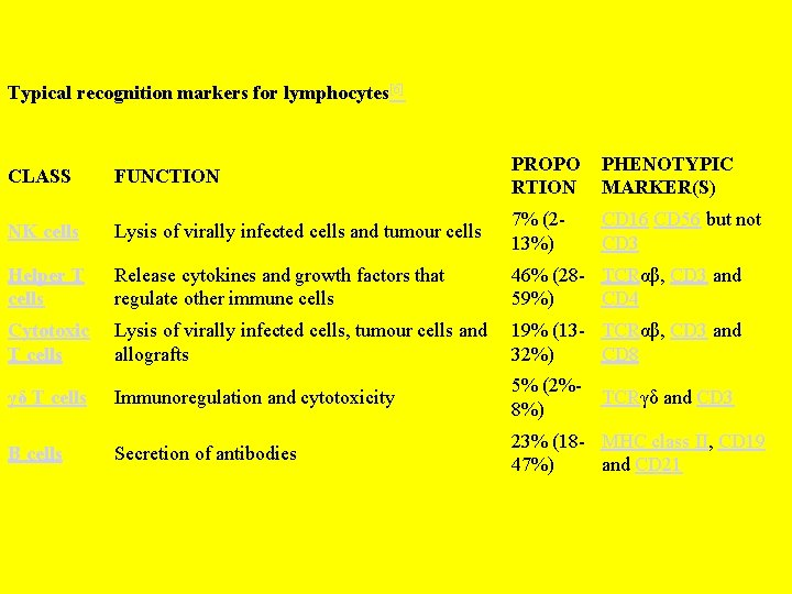 Typical recognition markers for lymphocytes[6] CLASS FUNCTION PROPO RTION PHENOTYPIC MARKER(S) NK cells Lysis