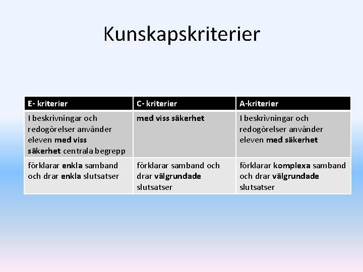 Kunskapskriterier E- kriterier C- kriterier A-kriterier I beskrivningar och redogörelser använder eleven med viss