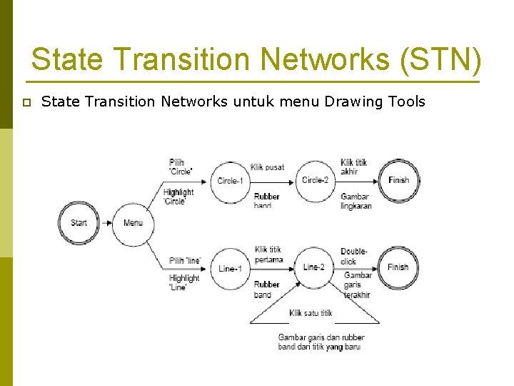 State Transition Networks (STN) p State Transition Networks untuk menu Drawing Tools