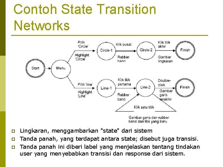 """Contoh State Transition Networks p p p Lingkaran, menggambarkan """"state"""" dari sistem Tanda panah,"""