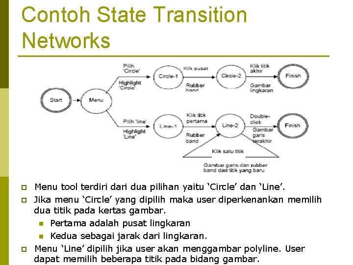 Contoh State Transition Networks p p p Menu tool terdiri dari dua pilihan yaitu