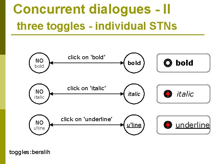 Concurrent dialogues - II three toggles - individual STNs NO click on 'bold' bold