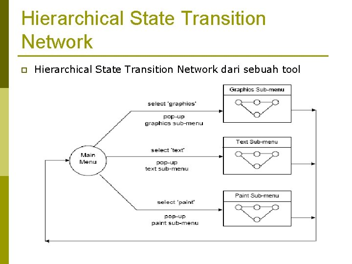 Hierarchical State Transition Network p Hierarchical State Transition Network dari sebuah tool drawing lengkap