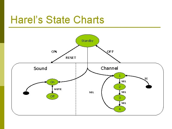 Harel's State Charts Standby ON OFF RESET Channel Sound 1 SEL On 2 MUTE