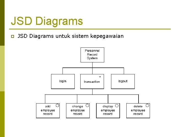 JSD Diagrams p JSD Diagrams untuk sistem kepegawaian