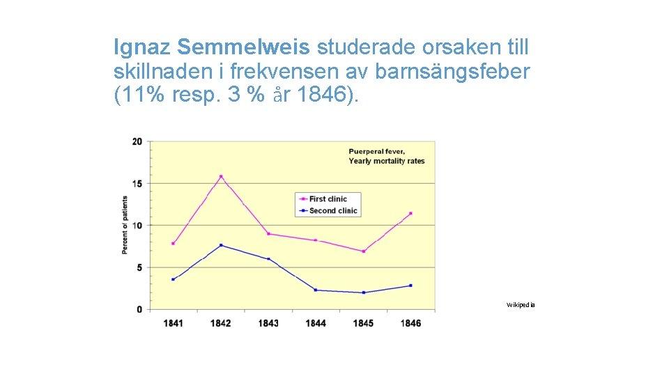Ignaz Semmelweis studerade orsaken till skillnaden i frekvensen av barnsängsfeber (11% resp. 3 %