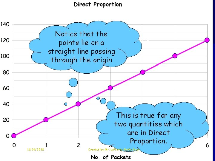 Notice that the Direct Proportion Graphs points lie on a straight line passing through