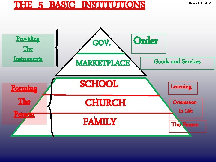 THE 5 BASIC INSTITUTIONS Providing The Instruments Forming The Person GOV. MARKETPLACE SCHOOL CHURCH