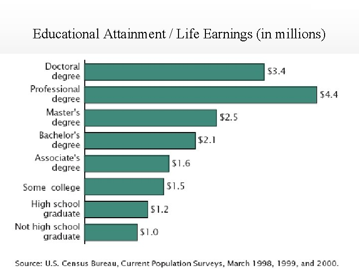 DRAFT ONLY Educational Attainment / Life Earnings (in millions)