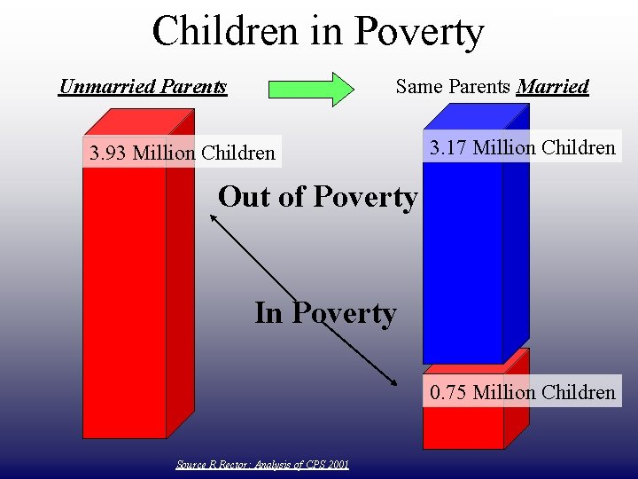 Children in Poverty Unmarried Parents DRAFT ONLY Same Parents Married 3. 93 Million Children