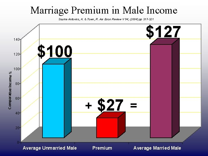 Marriage Premium in Male Income DRAFT ONLY Source Antovics, K. & Town, R. Am
