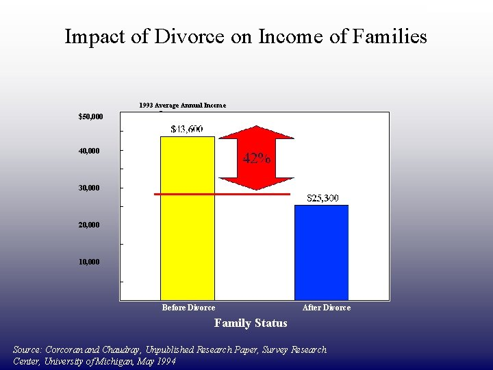 DRAFT ONLY Impact of Divorce on Income of Families 1993 Average Annual Income $50,