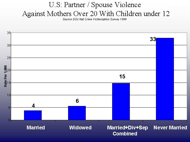 DRAFT ONLY U. S: Partner / Spouse Violence Against Mothers Over 20 With Children