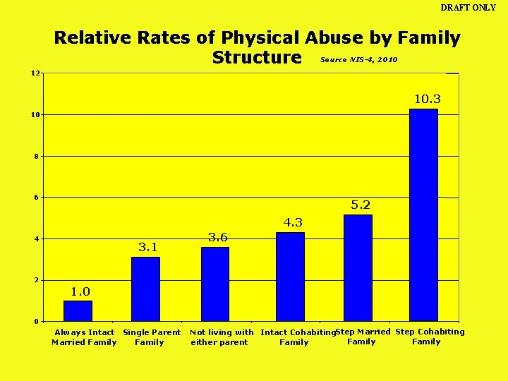 DRAFT ONLY Relative Rates of Physical Abuse by Family Structure Source NIS-4, 2010 12