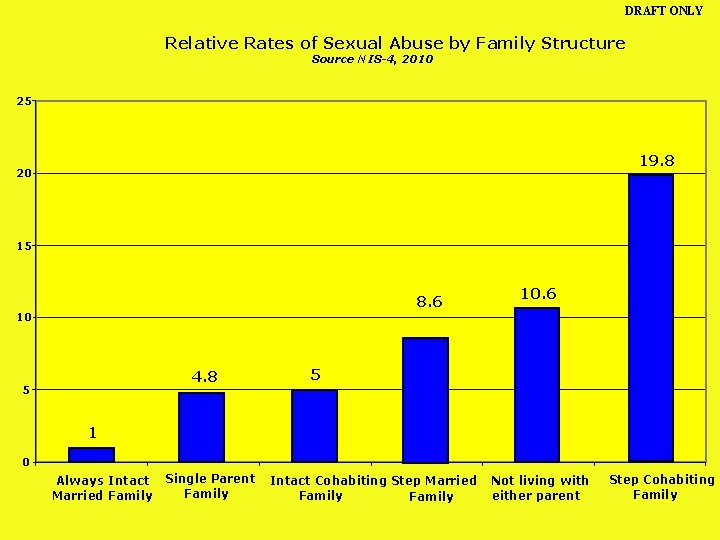 DRAFT ONLY Relative Rates of Sexual Abuse by Family Structure Source NIS-4, 2010 25