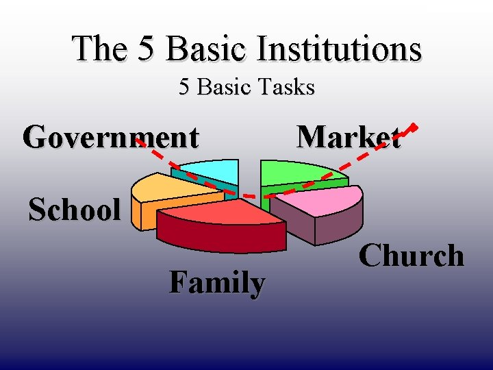DRAFT ONLY The 5 Basic Institutions 5 Basic Tasks Government Market School Family Church