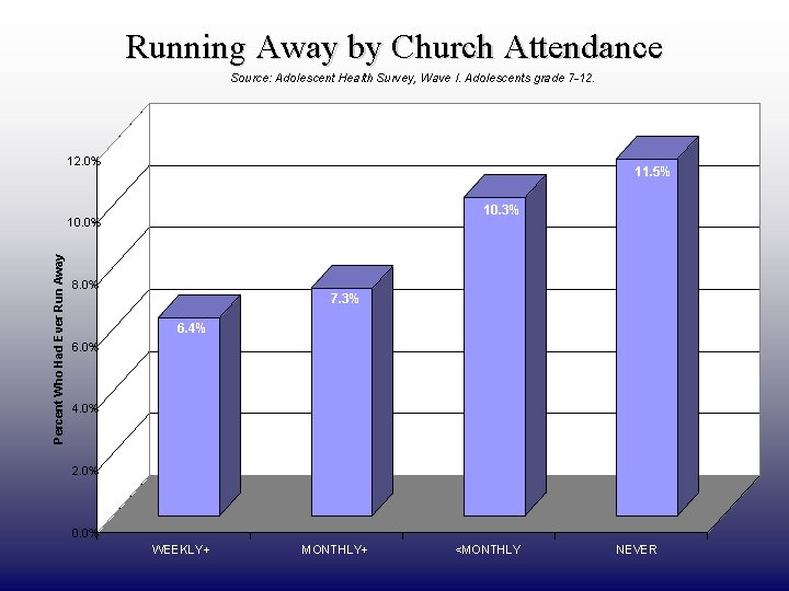 DRAFT ONLY Running Away by Church Attendance Source: Adolescent Health Survey, Wave I. Adolescents