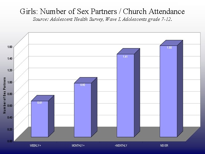 DRAFT ONLY Girls: Number of Sex Partners / Church Attendance Source: Adolescent Health Survey,