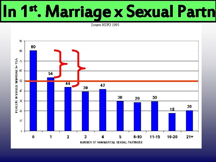 In st 1. DRAFT ONLY Marriage x Sexual Partne Source NSFG 1995