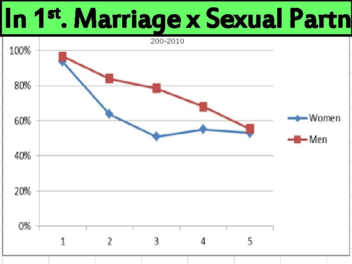 In st 1. DRAFT ONLY Marriage x Sexual Partne 200 -2010