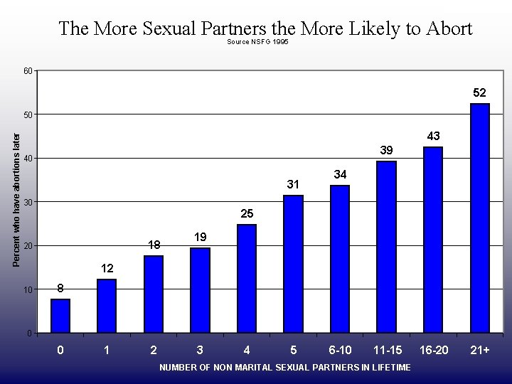 DRAFT ONLY The More Sexual Partners the More Likely to Abort Source NSFG 1995
