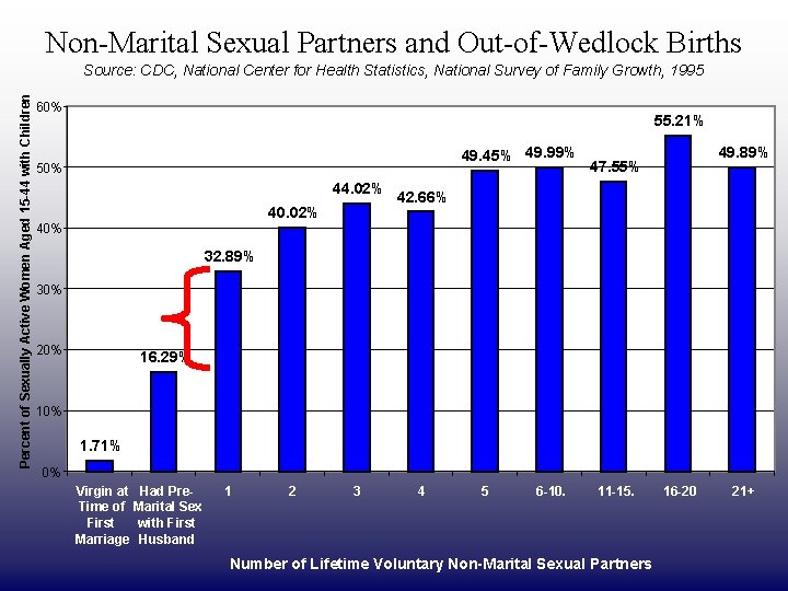 DRAFT ONLY Non-Marital Sexual Partners and Out-of-Wedlock Births Percent of Sexually Active Women Aged