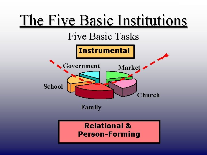 DRAFT ONLY The Five Basic Institutions Five Basic Tasks Instrumental Government Market School Church