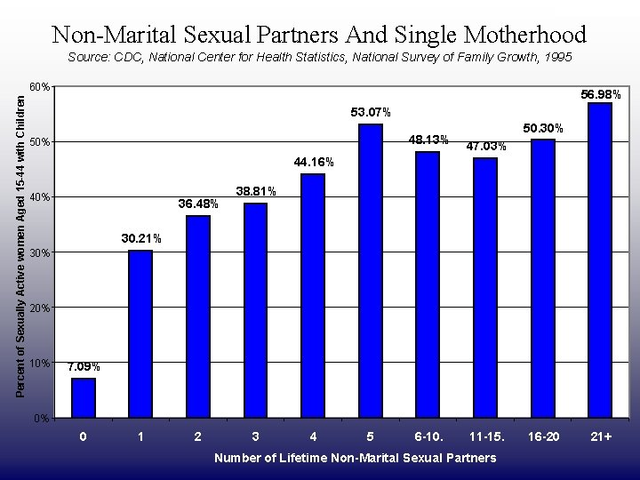 DRAFT ONLY Non-Marital Sexual Partners And Single Motherhood Source: CDC, National Center for Health