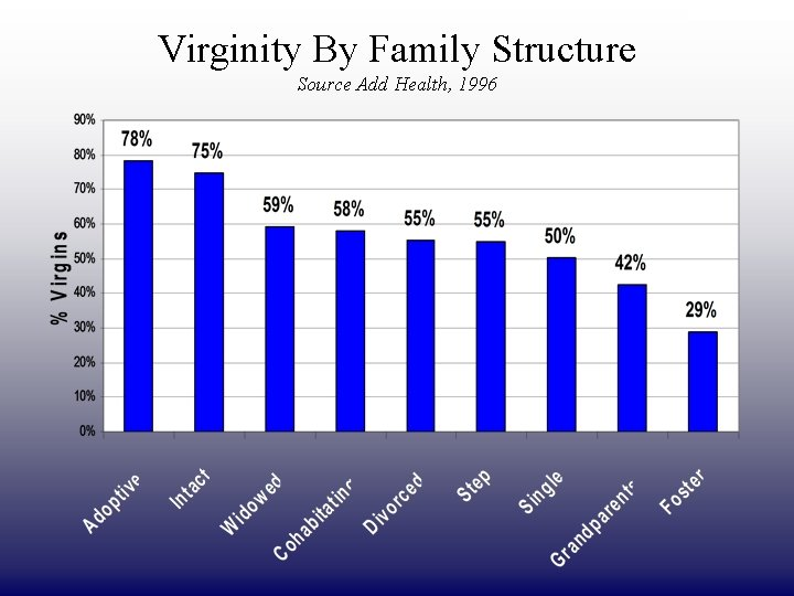DRAFT ONLY Virginity By Family Structure Source Add Health, 1996