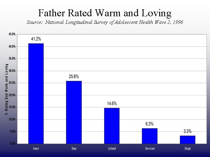 DRAFT ONLY Father Rated Warm and Loving Source: National Longitudinal Survey of Adolescent Health