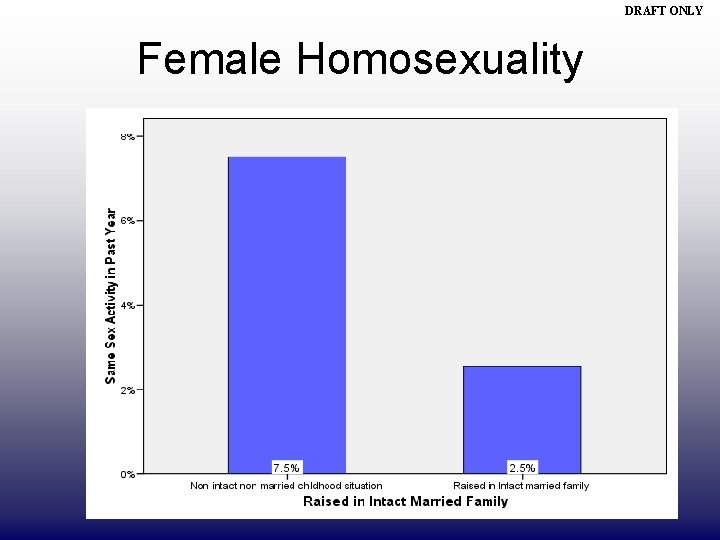DRAFT ONLY Female Homosexuality