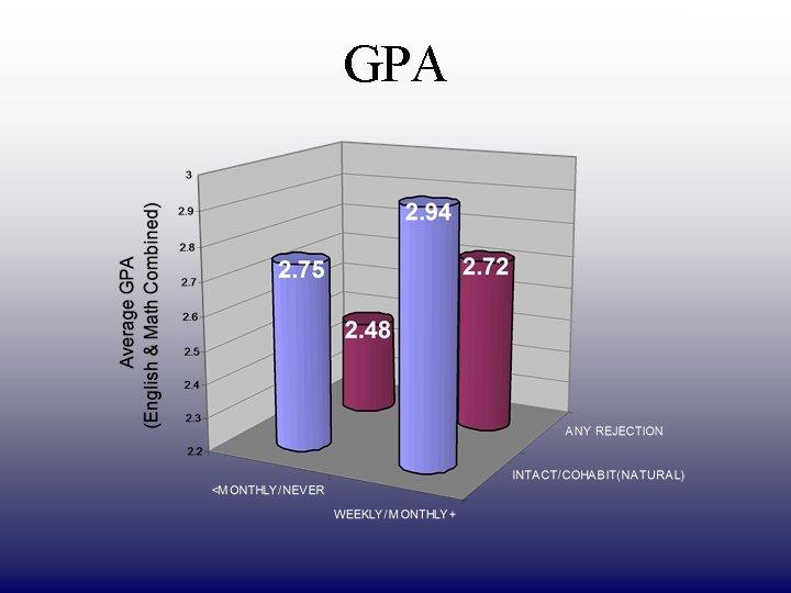 DRAFT ONLY GPA