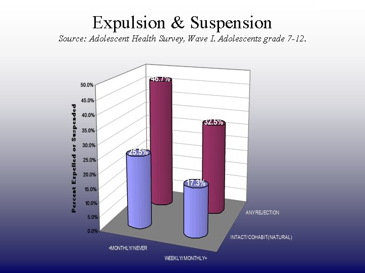 DRAFT ONLY Expulsion & Suspension Source: Adolescent Health Survey, Wave I. Adolescents grade 7