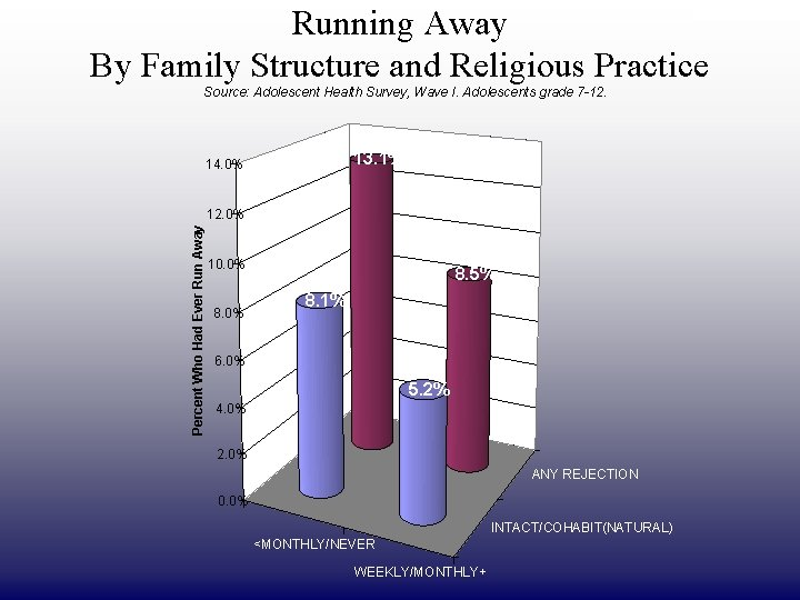 Running Away By Family Structure and Religious Practice DRAFT ONLY Source: Adolescent Health Survey,