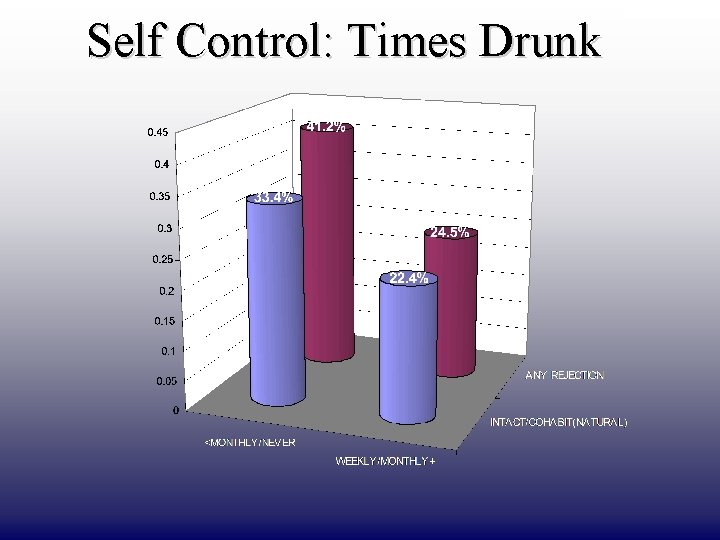 Self Control: Times Drunk DRAFT ONLY