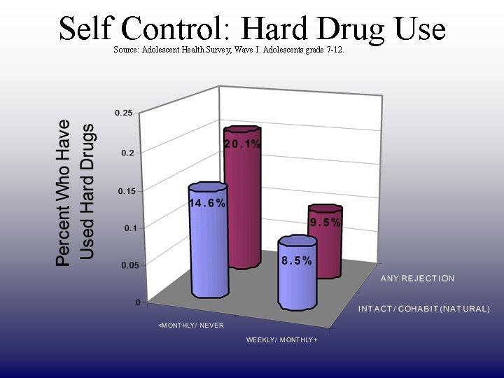 DRAFT ONLY Self Control: Hard Drug Use Source: Adolescent Health Survey, Wave I. Adolescents