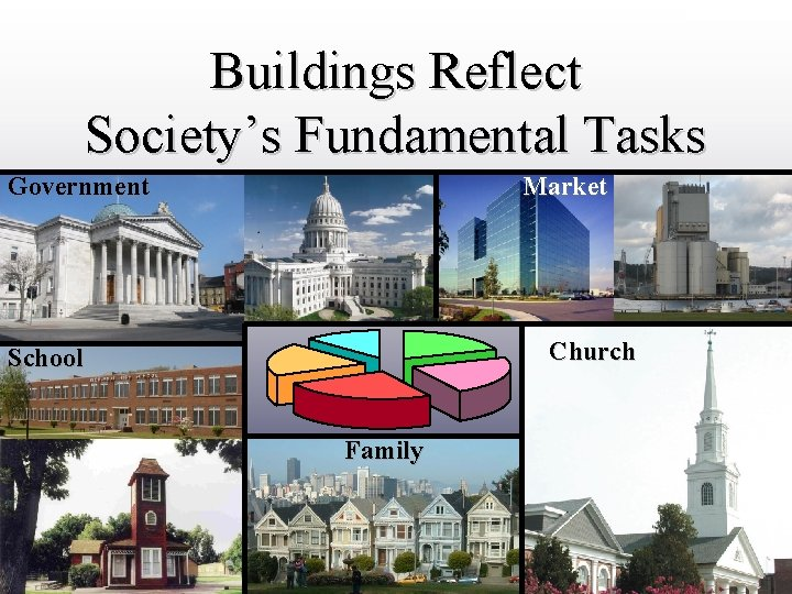 DRAFT ONLY Buildings Reflect Society's Fundamental Tasks Government Market Church School Family