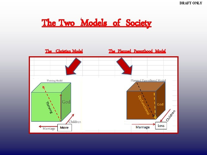 DRAFT ONLY The Two Models of Society The Christian Model The Planned Parenthood Model