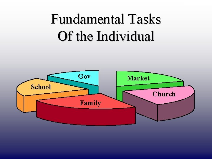 DRAFT ONLY Fundamental Tasks Of the Individual Gov School Market Church Family