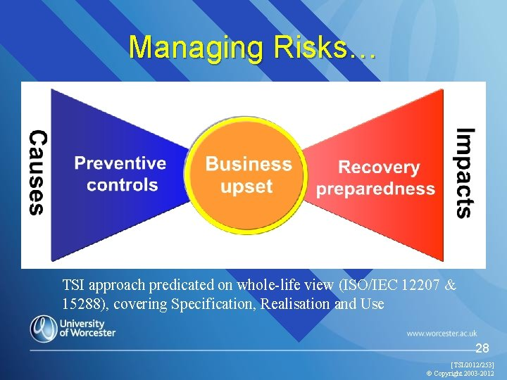 Managing Risks… TSI approach predicated on whole-life view (ISO/IEC 12207 & 15288), covering Specification,