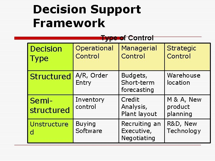 Decision Support Framework Type of Control Decision Type Operational Control Managerial Control Strategic Control