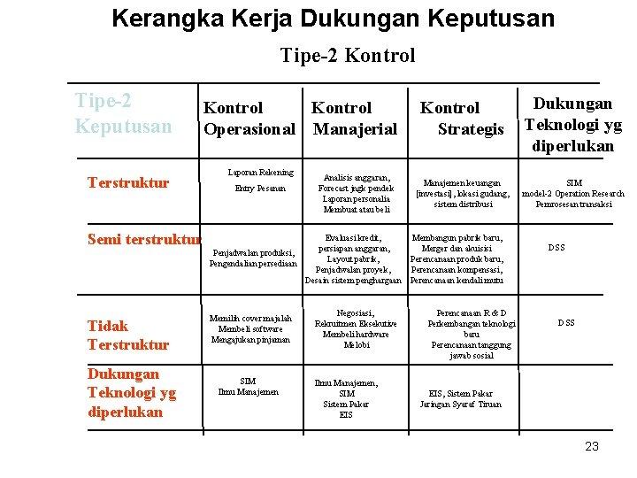 Kerangka Kerja Dukungan Keputusan Tipe-2 Kontrol Tipe-2 Keputusan Terstruktur Kontrol Operasional Manajerial Laporan Rekening