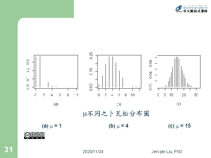 不同之卜瓦松分布圖 (a) = 1 31 (b) = 4 2020/11/24 (c) = 15 Jen-pei