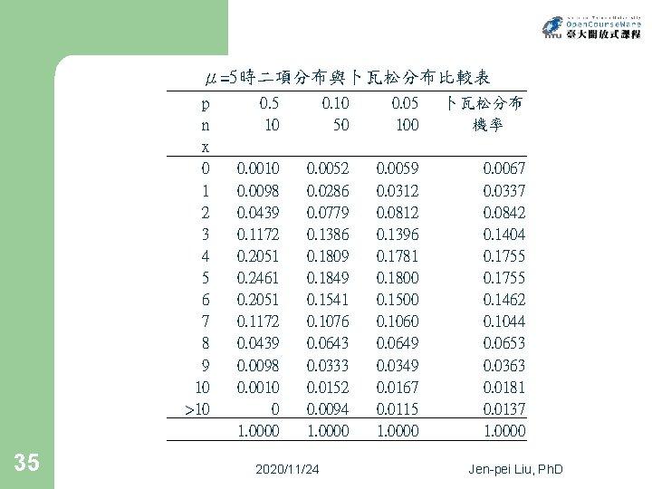 μ=5時二項分布與卜瓦松分布比較表 p n x  0 1 2 3 4 5 6 7 8 9