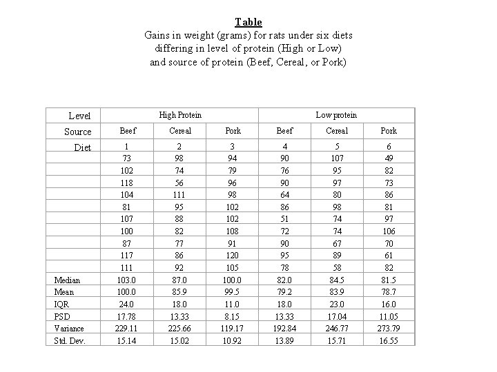 Table Gains in weight (grams) for rats under six diets differing in level of