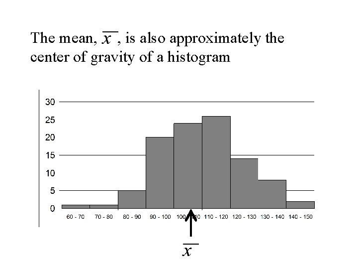 The mean, , is also approximately the center of gravity of a histogram